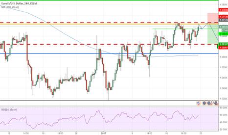 EURUSD: EURUSD Short on D/4H chart