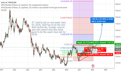 XAUUSD: Gold- Asset class for the year 2018