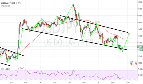USDJPY: USDJPY 15M LOWER TIME FRAME FOR 50 PIPS