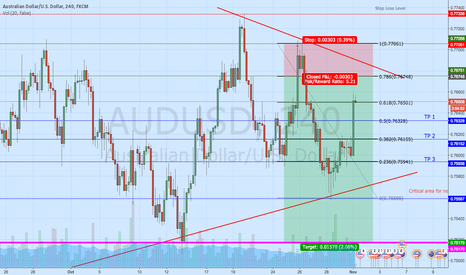 AUDUSD: AUD/USD after RBA Interest Rate Decision