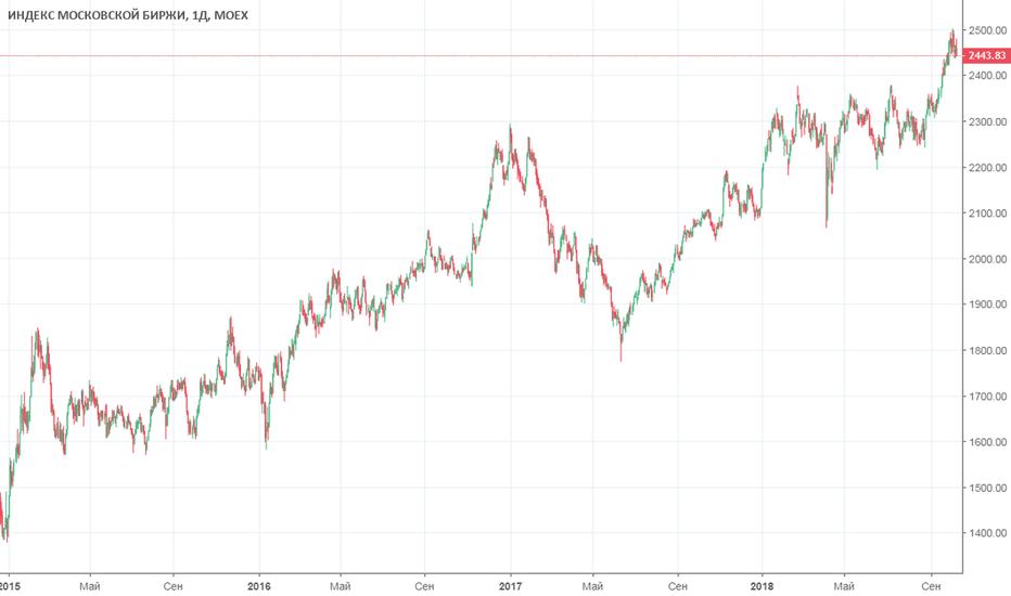 IMOEX: А индекс то походу подсдулся…