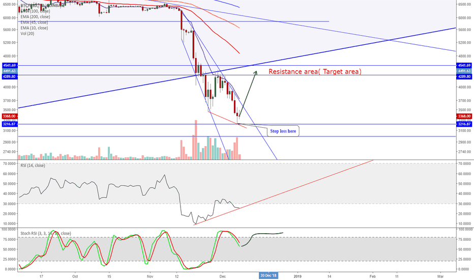 BTCUSD: Bitcoin - A recover is expected even if downtrend continues!