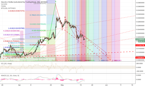 SCUSD: SC-USD Update SiaCoin derailed to quickly from my previous chart
