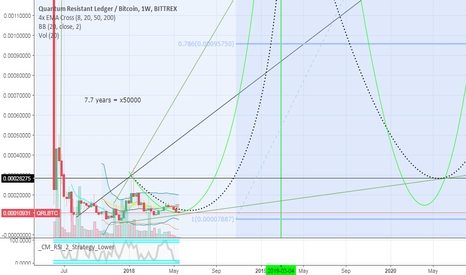 QRLBTC: QRL fundamental and technical analysis. but I'm not professional