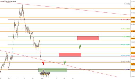 EURUSD: Short until R Zone then Long