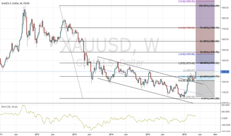 XAUUSD: GOLD long possibility
