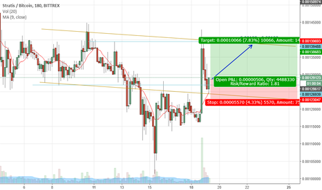 STRATBTC: STRATBTC is flying UP again