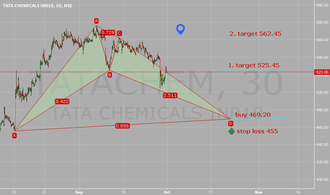 TATACHEM: Bullish Bat Pattern.  Buy 469.20. Stop loss 455. Target 525/562.