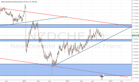 NZDCHF: wait for the breakout of support zone and the trendline