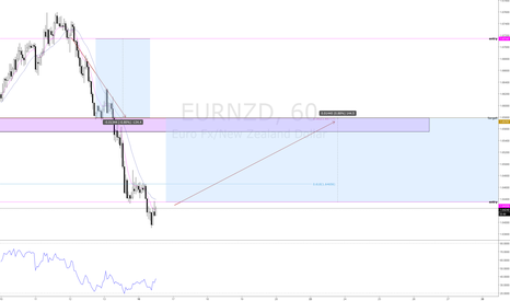EURNZD: eurnzd - long - counter trend