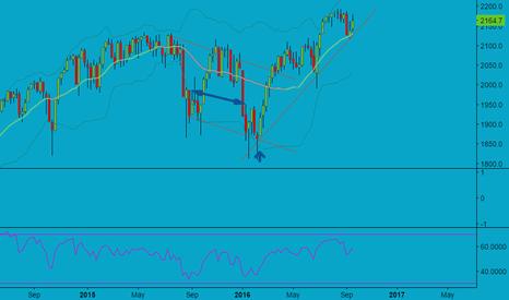 SPX: S&P chart