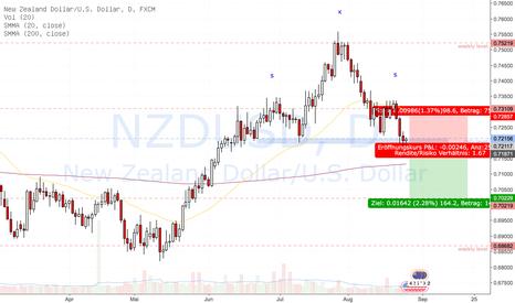 NZDUSD: Mögliche SKS-Formation