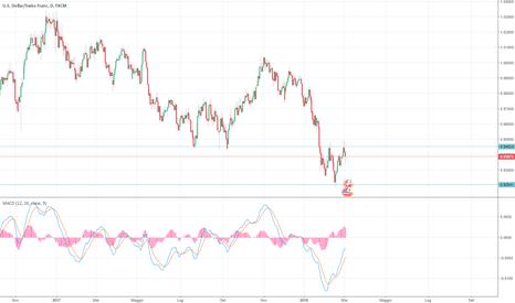 USDCHF: USD/CHF continuazione ribasso