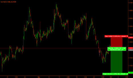 EURUSD: Eur-Usd - Short time short set-up