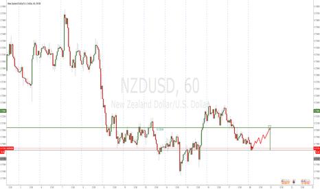NZDUSD: NZDUSD - Bullish for the day
