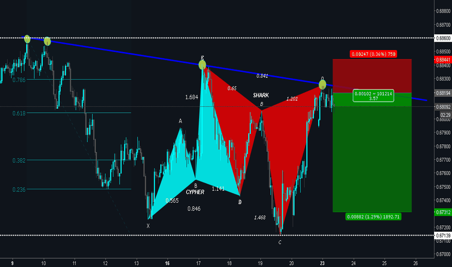 NZDUSD: NZDUSD is Forming BEARISH SHARK - POTENTIAL for Reversal!