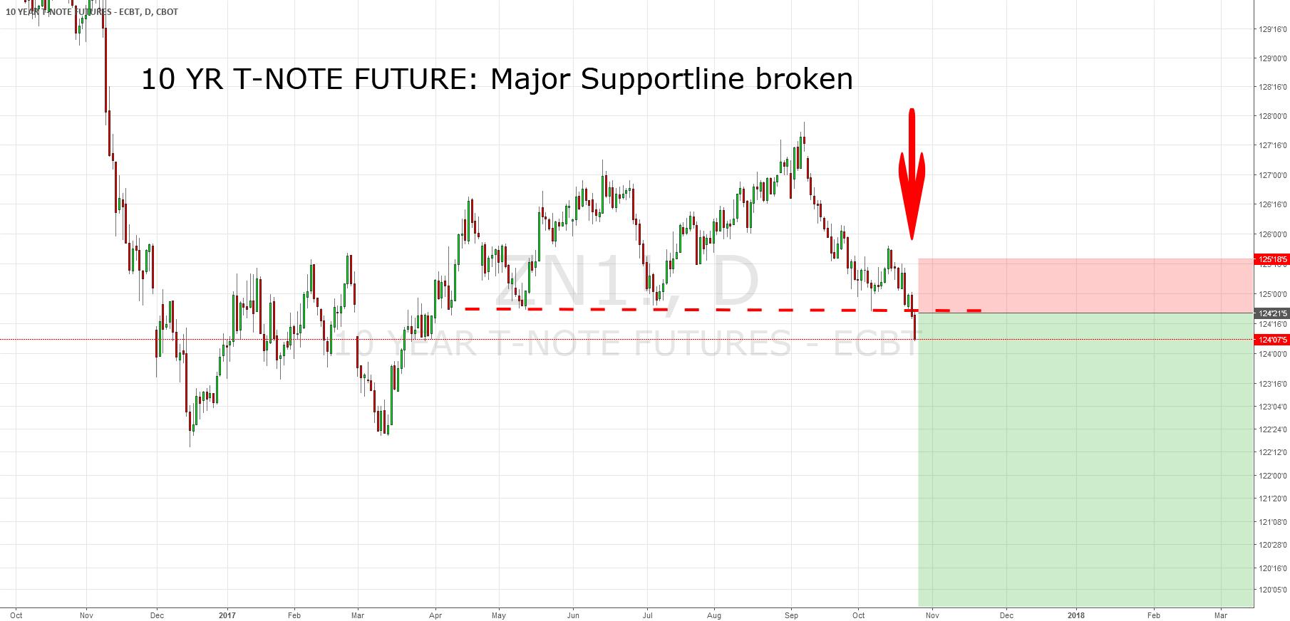 10 YR T-Note Futures: Major Support Line Broken