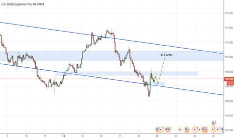 USDJPY: looking to buy usdjpy