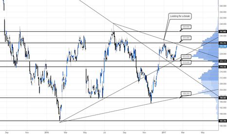 CNA: Looking for a trendline break #CNA #FTSE100 #UKSHARES