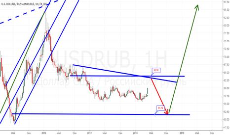 USDRUB: Мое видения рубля