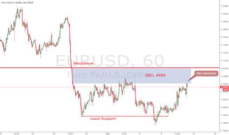 EURUSD: EURUSD sell opportunity