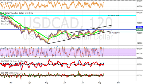USDCAD: USD/CAD - Critical Zone.