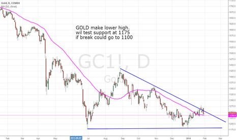GC1!: GOLD make lower high.