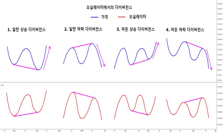 BTCUSD: [캘린더] 오실레이터(Oscillator)에서의 다이버전스(Divergence)