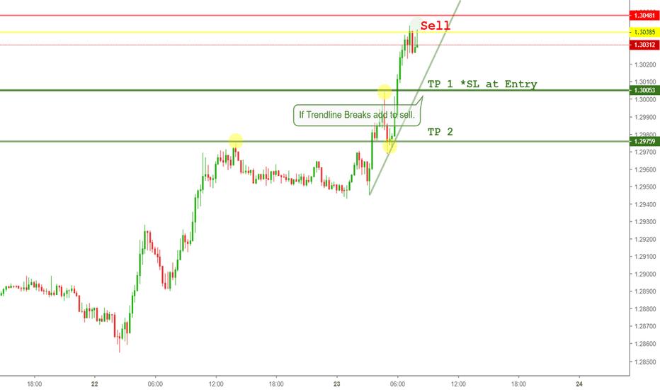 GBPUSD: GBP/USD SELL TO TRENDLINE