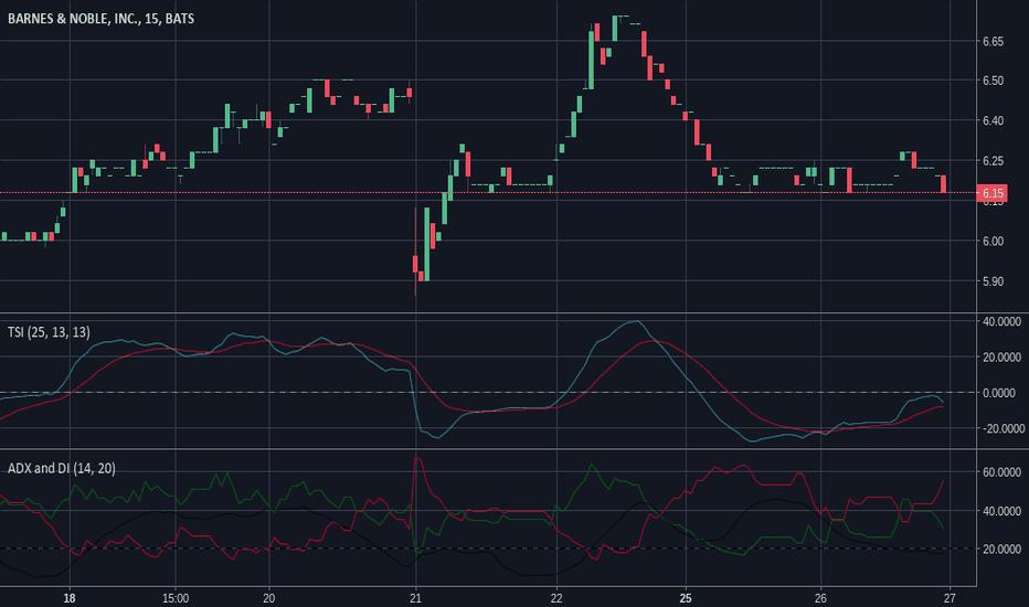 BK Stock Price and Chart — NYSE:BK — TradingView