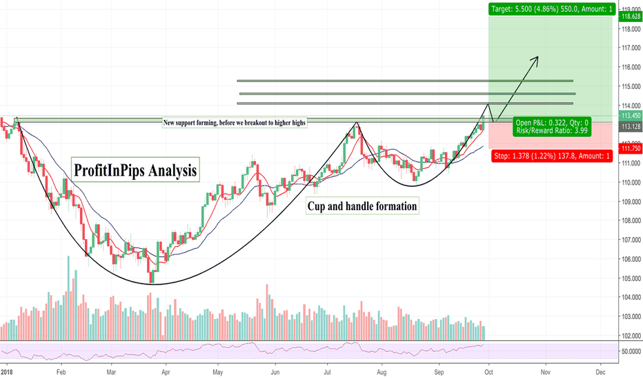 USDJPY: USD/JPY LONG TERM HOLD! CUP & HANDLE FORMATION FINALLY BROKE OUT
