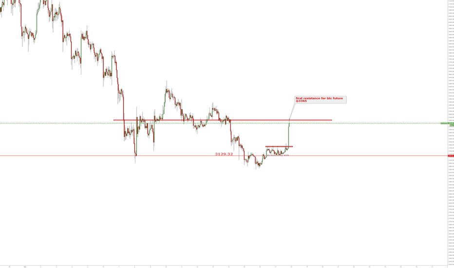 BTCUSD3M: first resistance for btc future @3365