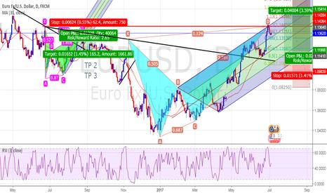 EURUSD: Sell Now Or Wait Again?