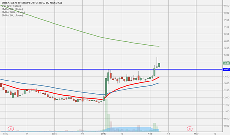 OREX: Nice continuation breakout in speculative play