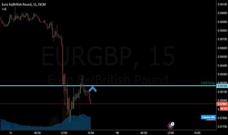 EURGBP: 0.88166 - 100%tp