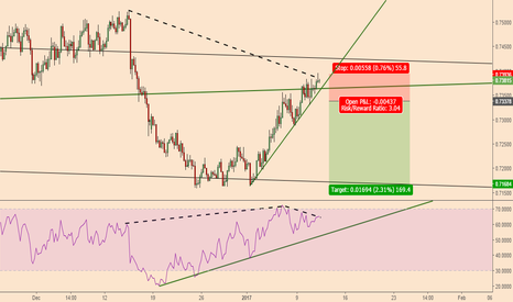 AUDUSD: AUDUSD; Back To Bearish Mode Soon