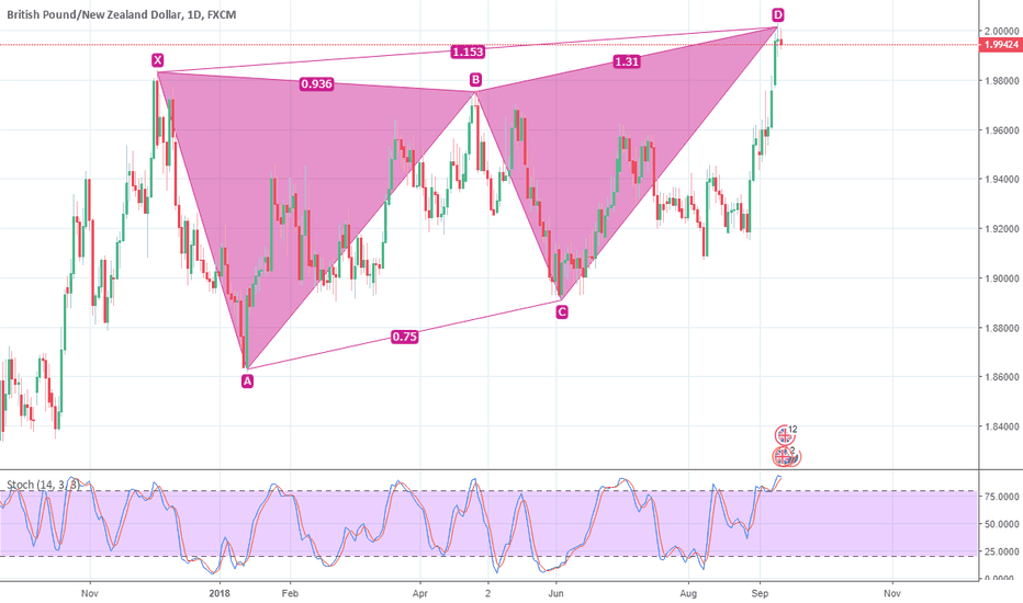 GBPNZD: GBPNZD, Daily bearish pattern confirmed
