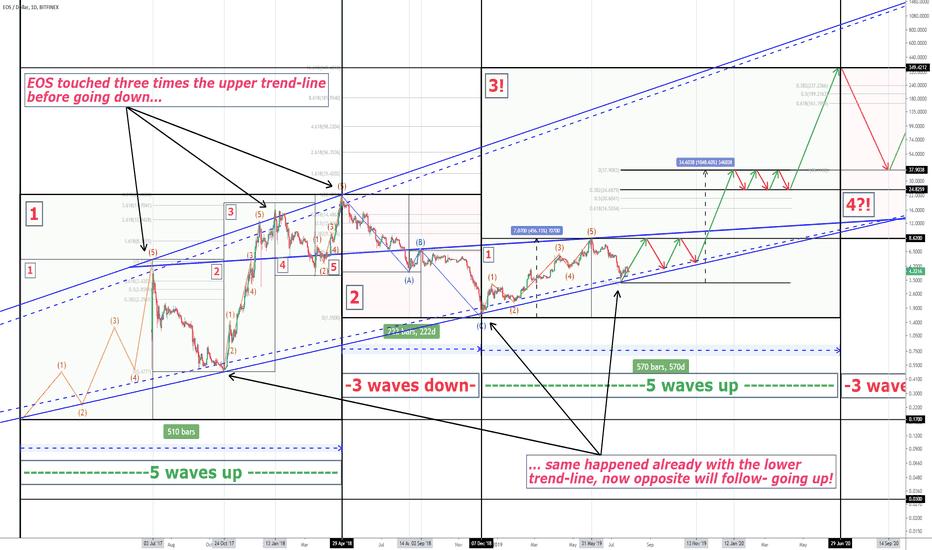 EOSUSD Charts and Quotes — TradingView