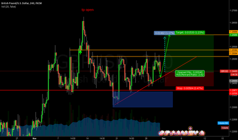 GBPUSD: next week long position for gbpusd