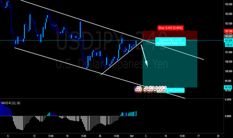 USDJPY: Expecting a short on USD/JPY