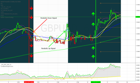 GBPUSD: Chart updated as of today, Nov 13th 2016.