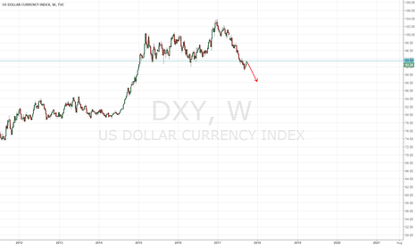 DXY: DXY Short chance