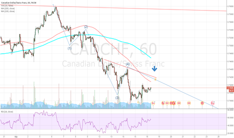 CADCHF: Sell opportunity waiting for contamination