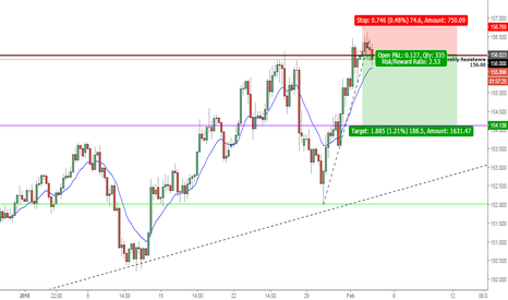 GBPJPY: GJ Short for 188 pips