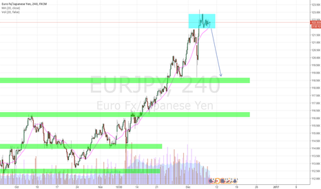 EURJPY: EURJPY break to the downside?