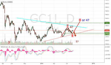 GC1!: 4th wave for gold