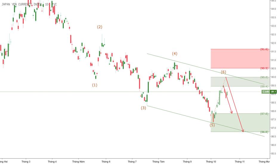 JXY: JXY - Yên Index vẫn trong xu hướng giảm