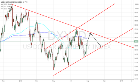 DXY: DOLLAR INDEX - DXY - short term bullish momentum