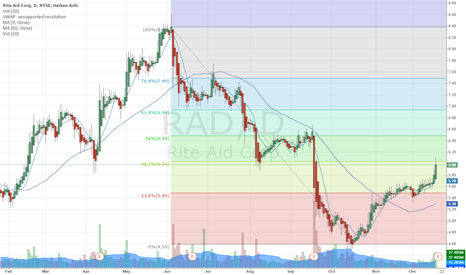 RAD: RAD Fib projections