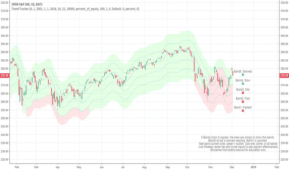SPY: S&P 500 snapshot 12/4/2018